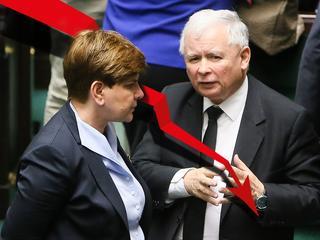 Poparcie dla PiS maleje, ale partia Kaczyńskiego ciągle bije inne na głowę