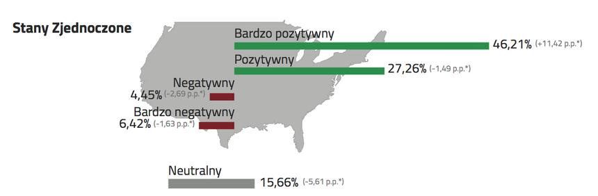 Stosunek do Stanów Zjednoczonych z punktu widzenia interesów Polski.