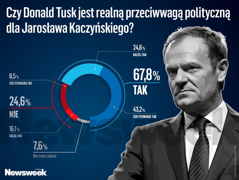 Donald Tusk polityka