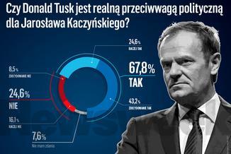 Tylko Tusk. Ten sondaż pokazuje, kto może zagrozić Kaczyńskiemu