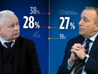 Platforma dogoniła PiS czy nie? <br>Dlaczego sondaże są sprzeczne?