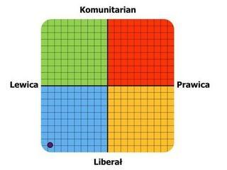 Uważajcie na nowy test polityczny na Facebooku! Nie wiadomo, kto za nim stoi