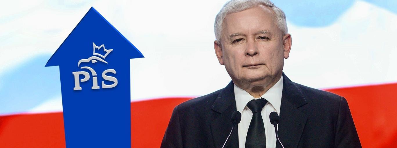 Jarosław Kaczyński sondaż poparcie dla PiS