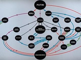 """Dziennikarz """"GW"""" ujawnia: Macierewicz ma powiązania z Rosją, Putinem, a nawet z moskiewską mafią"""