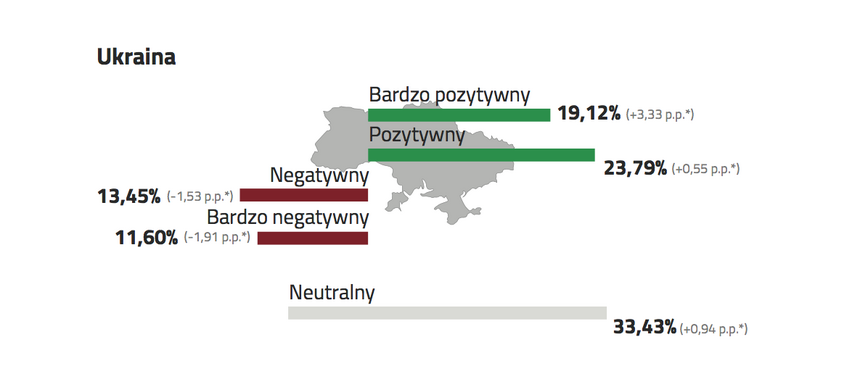 Stosunek do Ukrainy z punktu widzenia interesów Polski.