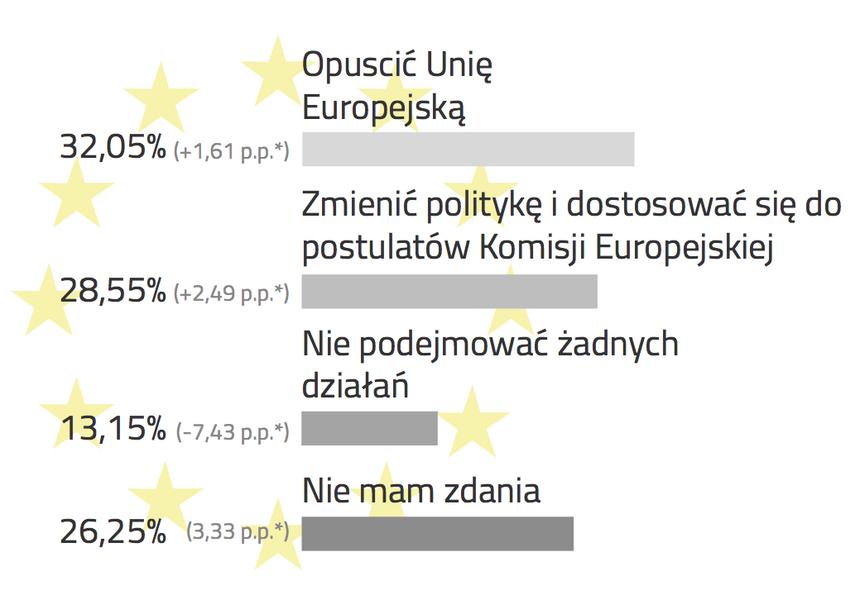 Czy w przypadku nałożenia na Polskę sankcji przez UE za naruszenia zasad praworządności Polska powinna: