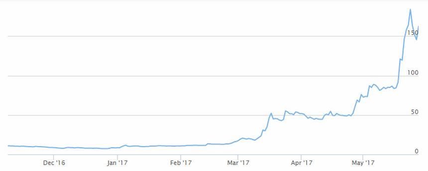 Tak kształtuje się kurs Ethereum w amerykańskich dolarach