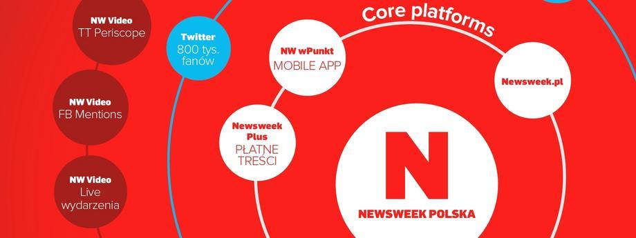 Newsweek.pl prezentacja