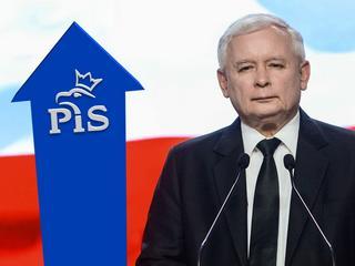 PiS powiększa przewagę nad opozycją
