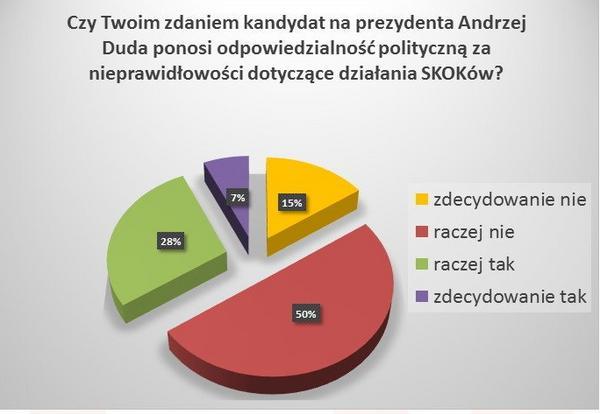 Odpowiadający (deklarujący udział w głosowaniu, N=798)