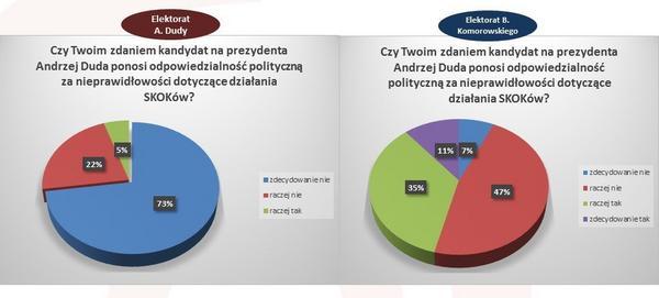 Odpowiedzialność A. Dudy wg. sympatyków tego kandydata i zwolenników p. Komorowskiego