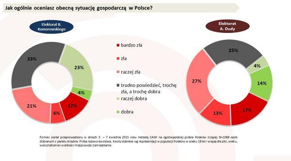 Jak oceniasz sytuację gospodarczą w Polsce?