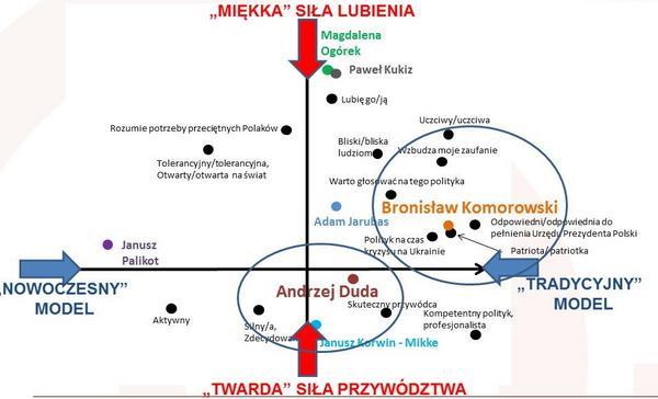 Ryc 2. Mapa postrzegania kandydatów