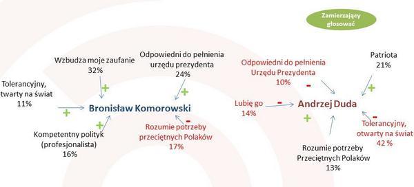 Analiza powodów głosowania na danego polityka