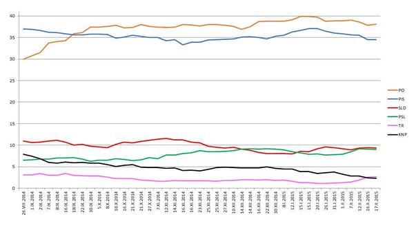 Uśrednione poparcie dla partii (CBOS, TNS Polska, Millward Brown, GfK, IBRiS),  średnia krocząca