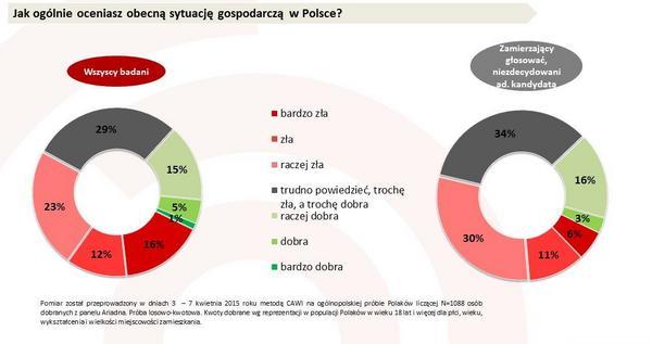 Jak ogólnie oceniasz obecną sytuację gospodarczą w Polsce?