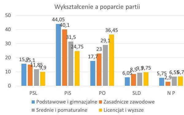 IPSOS (badanie exit poll wybory do Parlamentu Europejskiego i samorządowe - uśrednione wyniki)