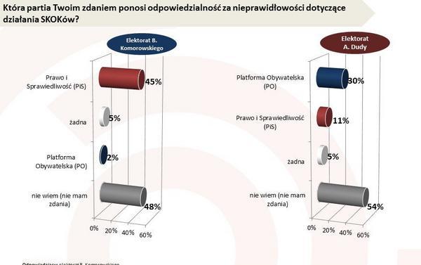 Odpowiedzialność za aferę SKOK wg elektoratu p. Komorowskiego i A. Dudy
