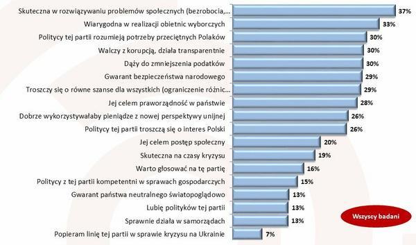 Które z podanych kryteriów są Twoim zdaniem najważniejsze przy ocenie partii politycznych?