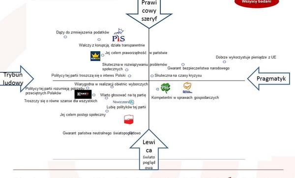 Mapa wizerunkowa (analiza korespondencji - im bliżej cecha danego polityka, tym bardziej go wyróżnia)