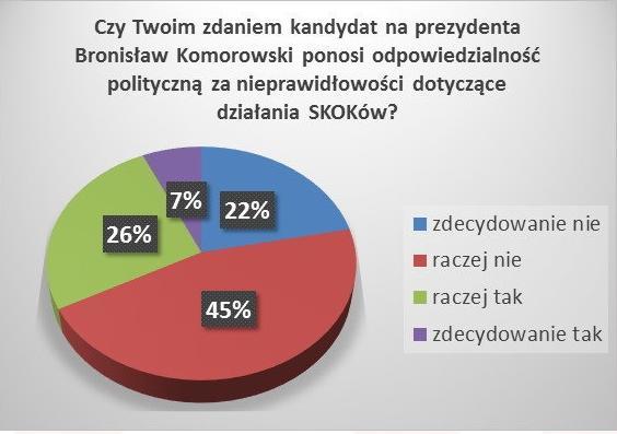 Odpowiadający - deklarujący udział w wyborach
