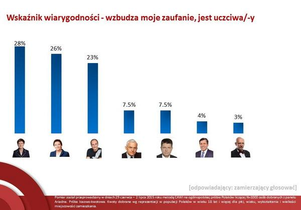 Wskaźnik wiarygodności liderów
