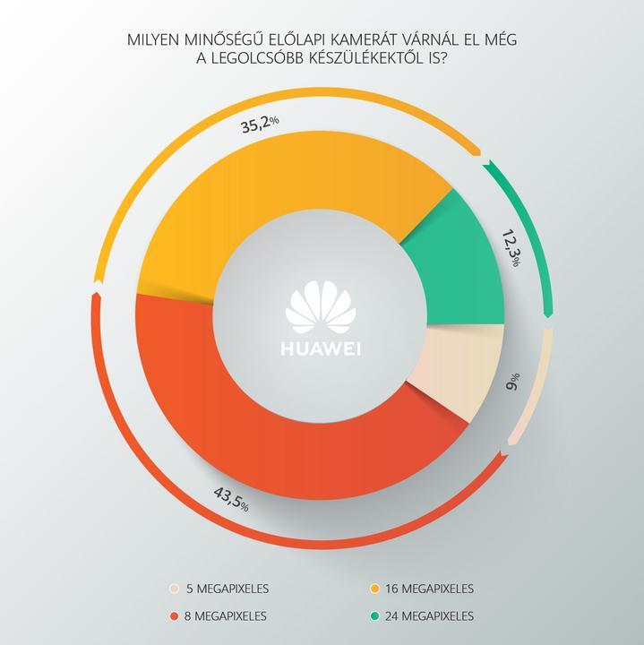 Magyar szelfi-szokások /Grafika: Huawei