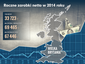 Roczne zarobki netto w Wielkiej Brytanii