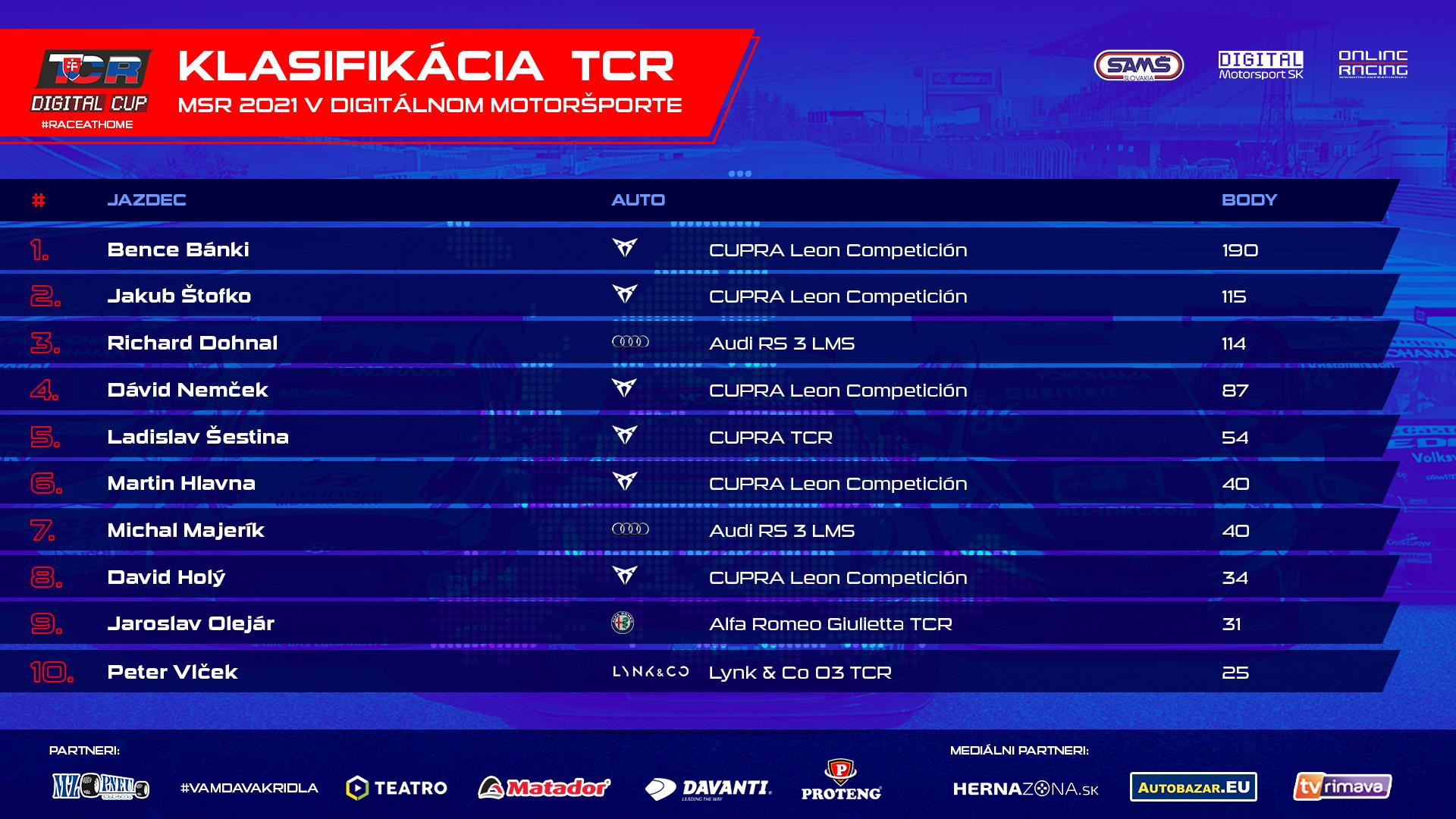 Priebežné poradie pohára TCR po odjazdení polovice šampionátu.
