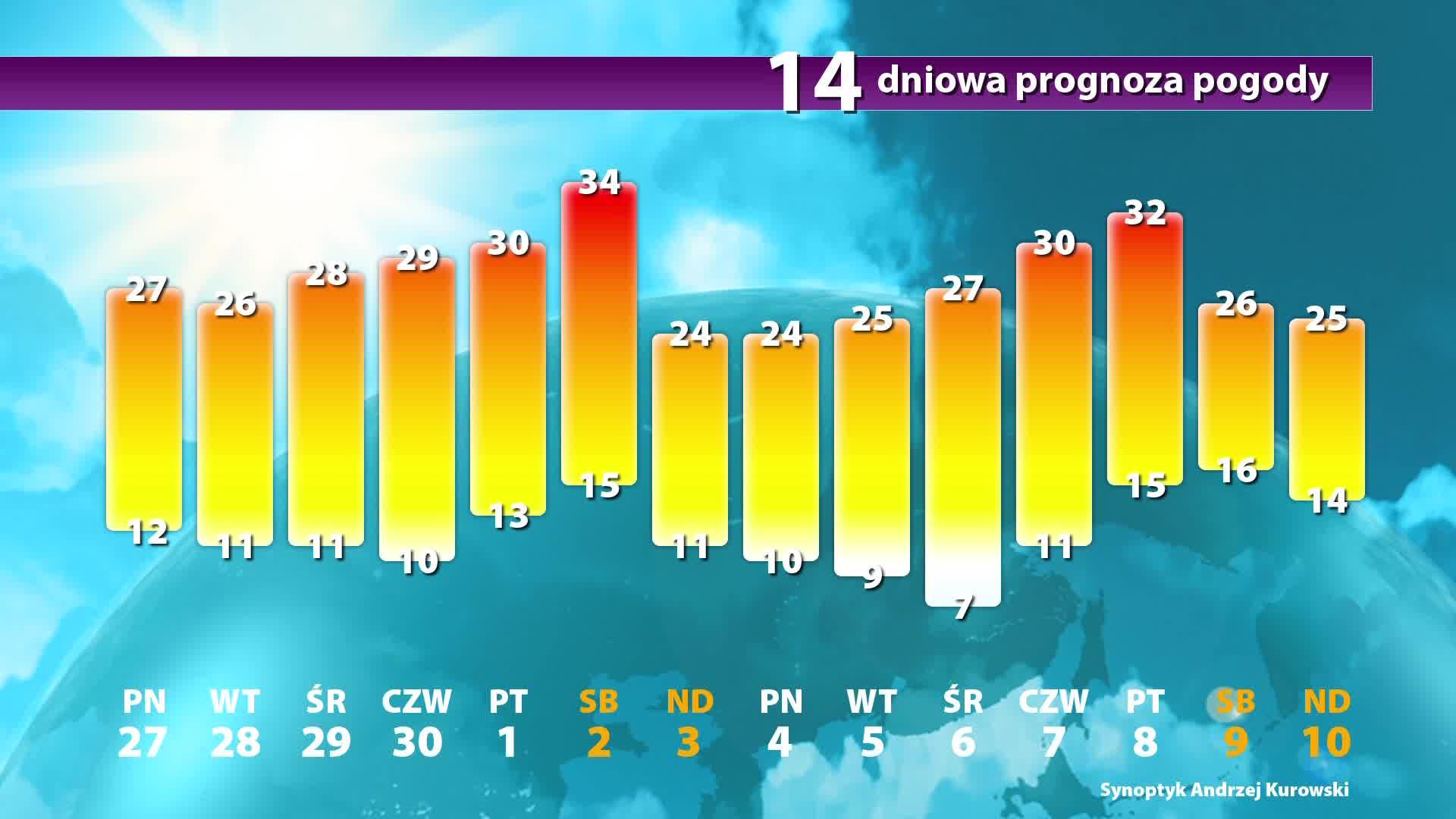 Prognoza Pogody Długoterminowa Pogoda Na 14 Dni Onettv