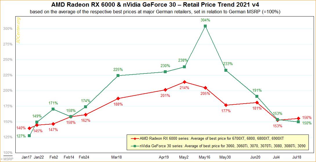 Pokles cien herných grafických kariet pre stolné počítače sa spomalil.