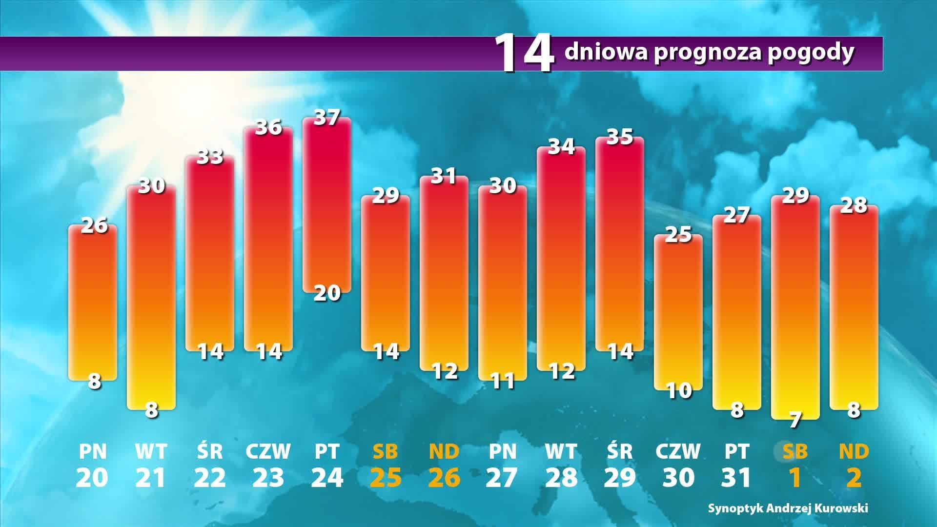 Sprawdź Prognozę Pogody Na 14 Dni Onettv