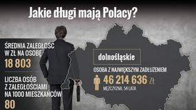 Prawie 2 mln Polaków ma długi
