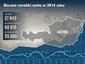 Roczne zarobki netto w Austrii