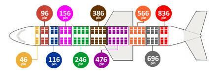 Jak linie kalkulują ceny biletów? Grafika 2