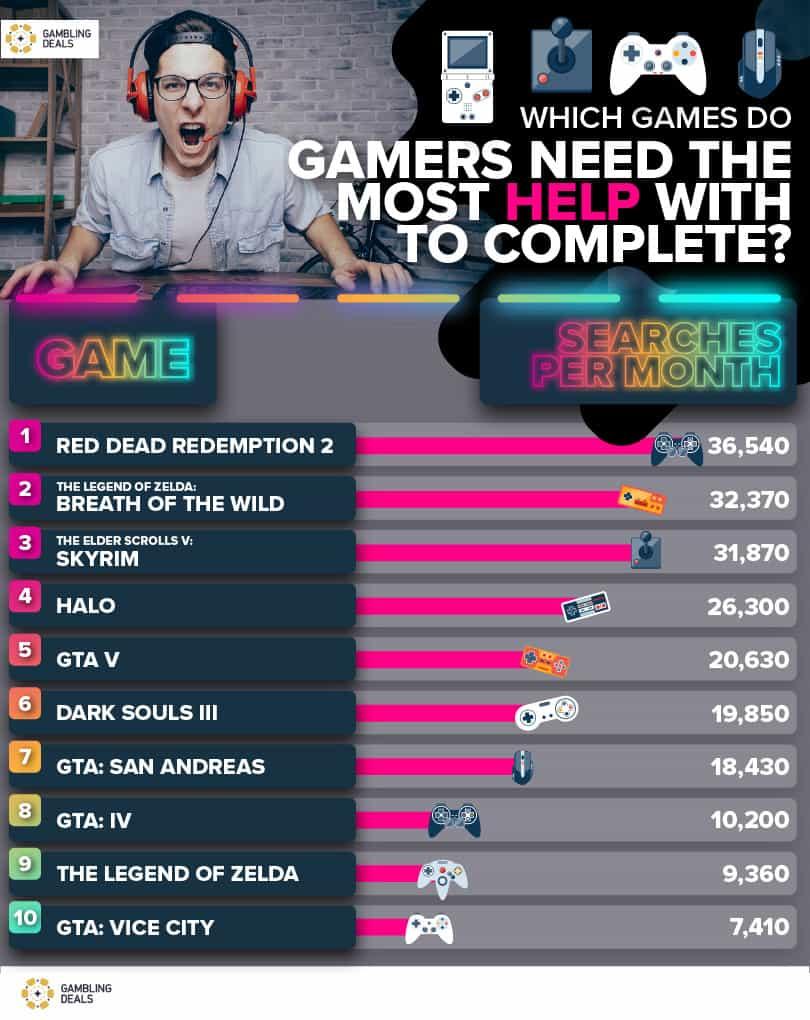Hráči si najviac vyhľadávajú návody ktýmto hrám.
