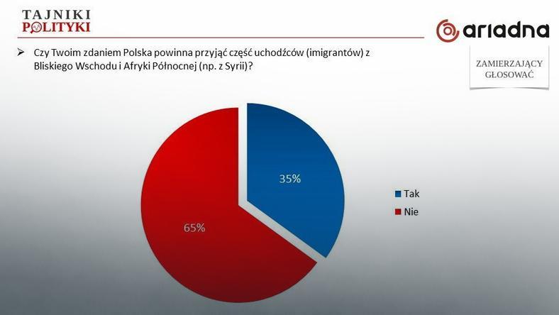 Polacy nie chcą przyjmować uchodźców, fot. tajnikipolityki.pl