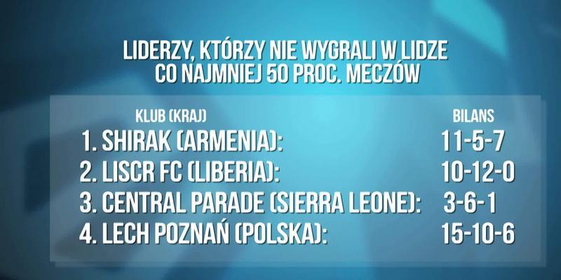 Stanowski: Lech zaczyna mieć nogi splątane przez presję i ma obawy przed końcówką sezonu