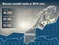 Roczne zarobki netto w Norwegii