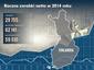 Roczne zarobki netto w  Finlandii