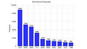 Najpopularniejsze kody PIN odblokowujące ekrany