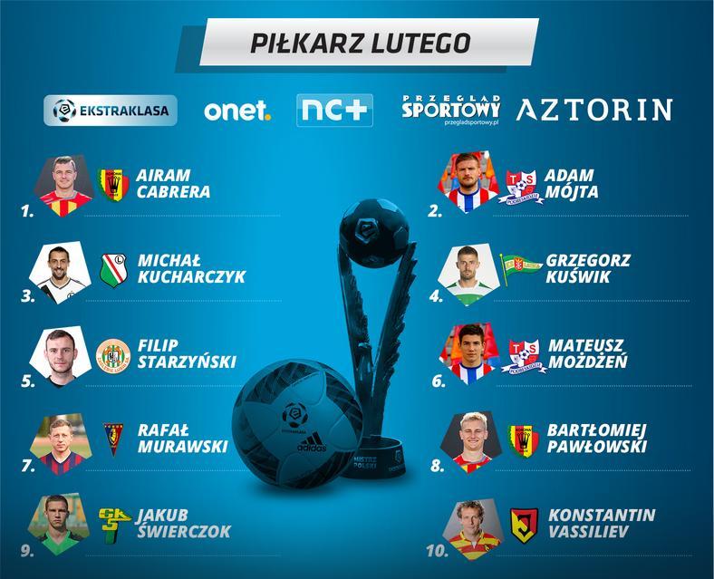 Najlepsi piłkarze lutego w Ekstraklasie