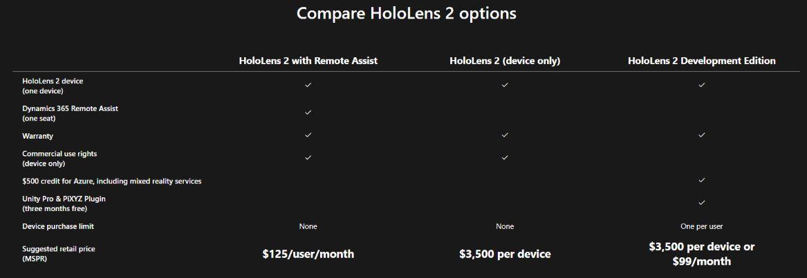 HoloLens 2 nebude lacný. Microsoft ponúka viacero možností zakúpenia.