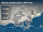 Roczne zarobki netto w Danii