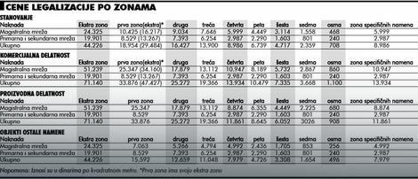 Kliknite na sliku za detaljniji prikaz tabele sa cenama legalizacije