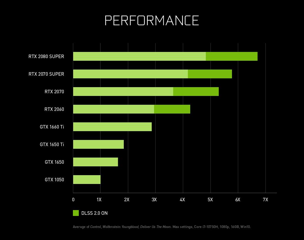 Nvidia ilustruje, aký veľký rozdiel vo výkone spôsobuje technológia DLSS.