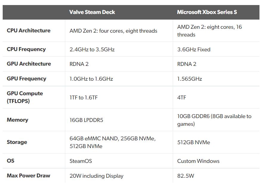 Steam Deck sa pýši až so 16 GB pamäťou RAM.