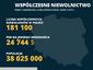 Polska na 38. miejscu w Globalnym Indeksie Niewolnictwa