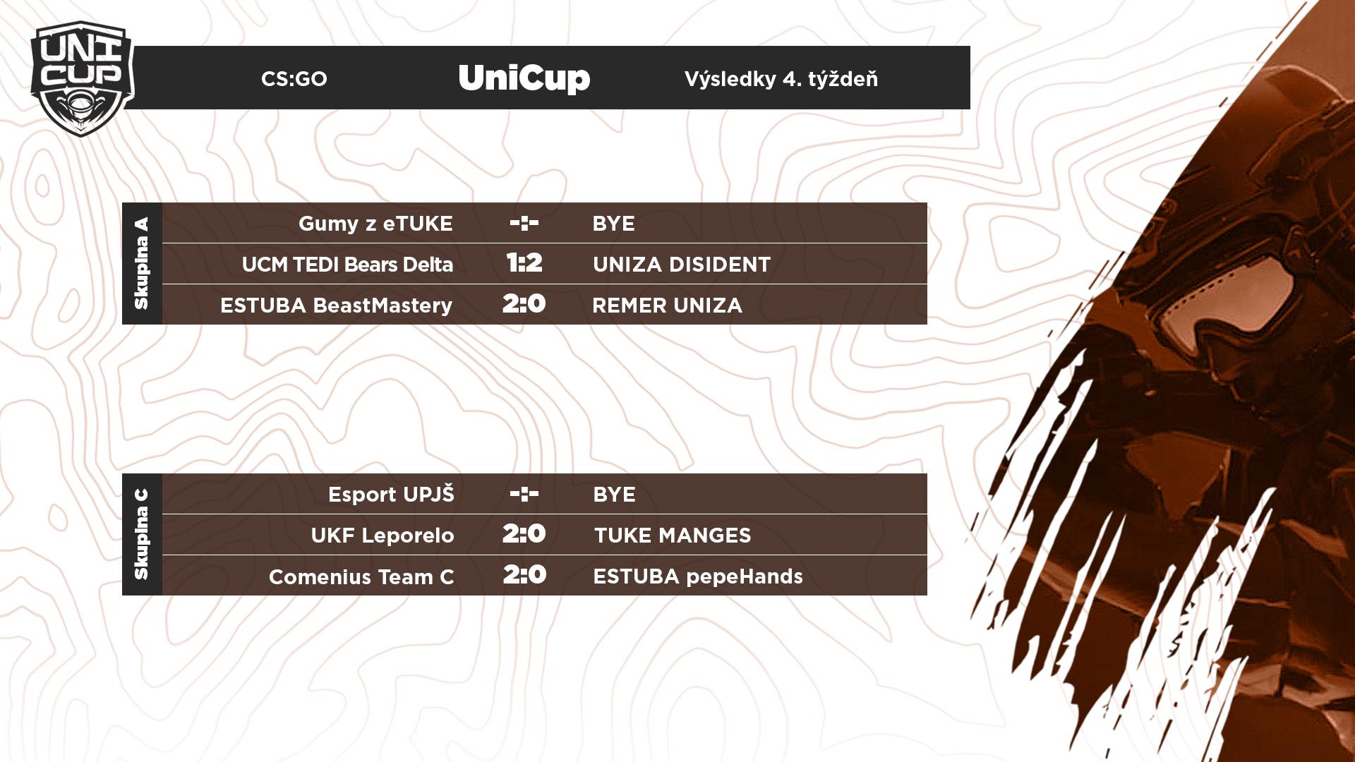 Výsledky zápasov v CS:GO skupín A až D.
