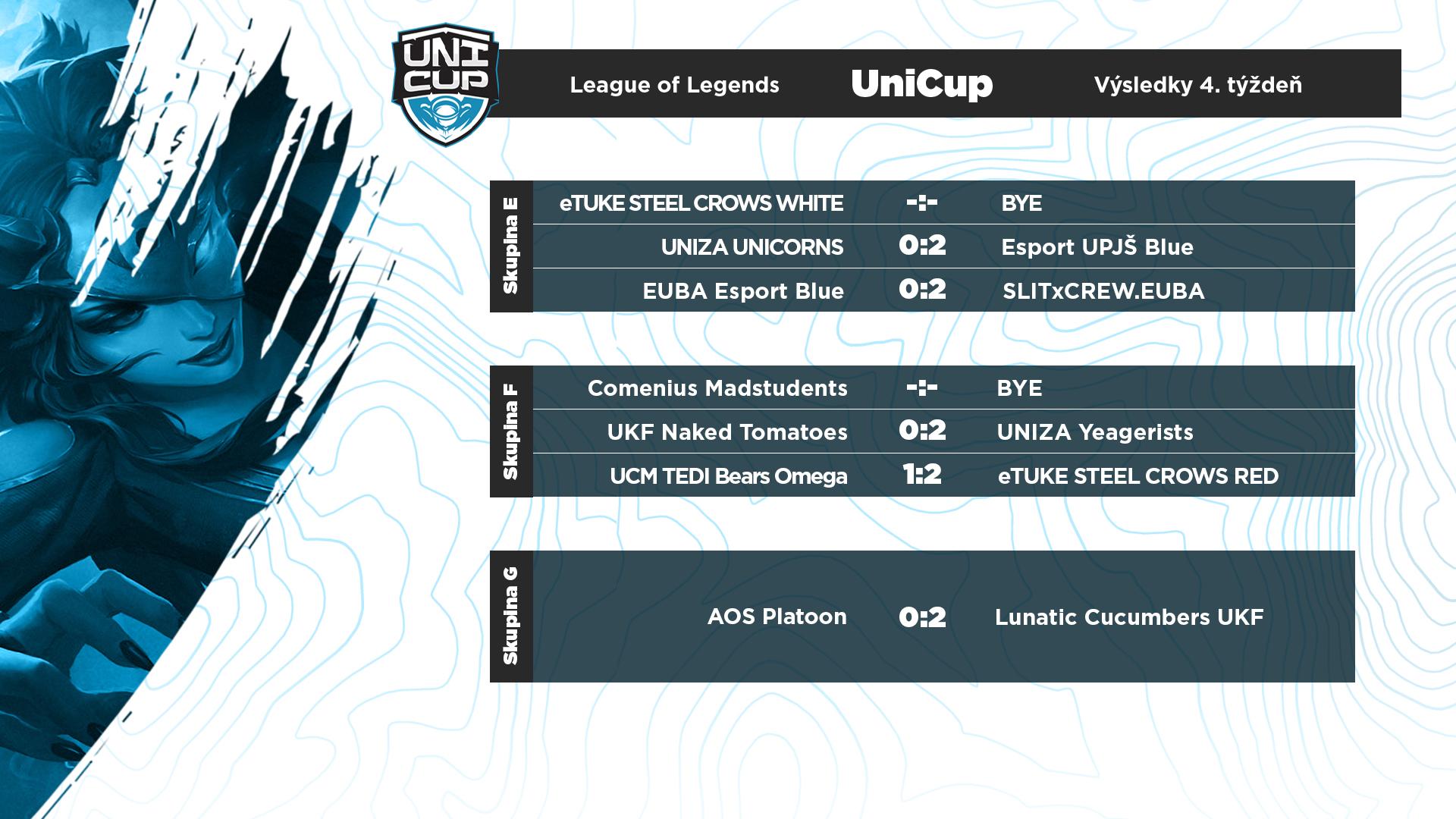 Výsledky zápasov v LoL skupín E až H.